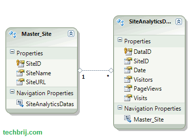 sql database analytics Creating a Chart with jQuery Flot and ASP.NET Web API