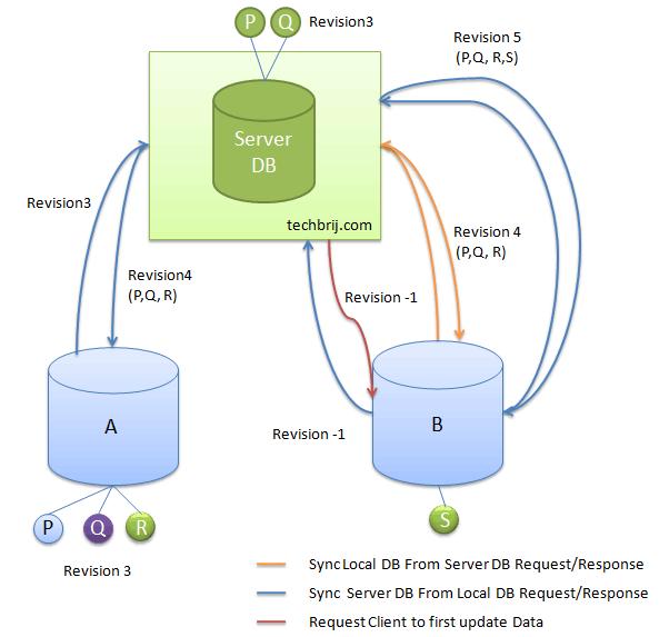 html5 client server architecture