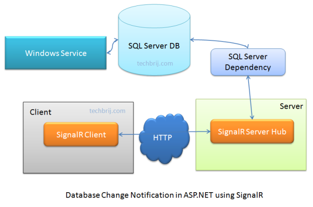 notification Database Change Notifications in ASP.NET using SignalR and SqlDependency