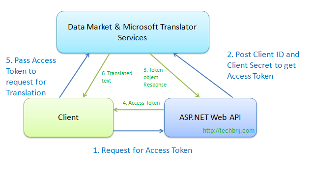 microsoft translator flow Using Microsoft Translator With ASP.NET MVC 4 Web API