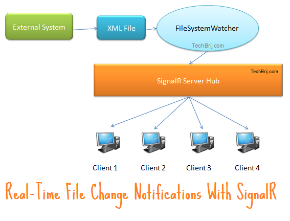 signalr maps Realtime Maps Based On XML File Changes With SignalR and ASP.NET MVC