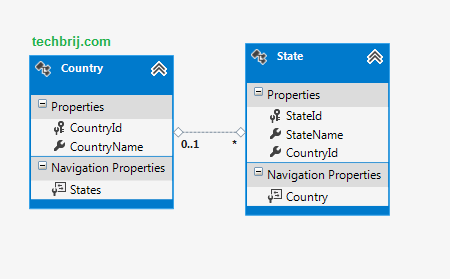 country state database