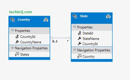 Cascading DropDownList with AngularJS and ASP NET MVC - TechBrij