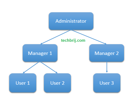 approver hierarchy SharePoint 2013 Approval Workflow With Dynamic Approvers From Another List