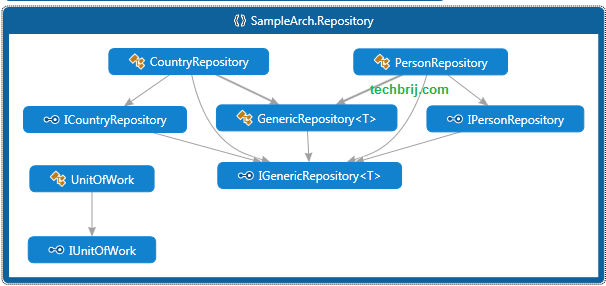 generic repository and unit of work pattern entity framework unit