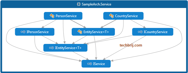 N-Layered App with Entity Framework, Autofac, ASP NET MVC