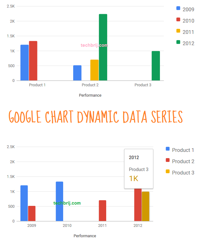 Google Chart: Dynamic Data Series from a Column in