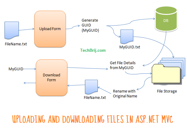 multiple file upload flow diagram