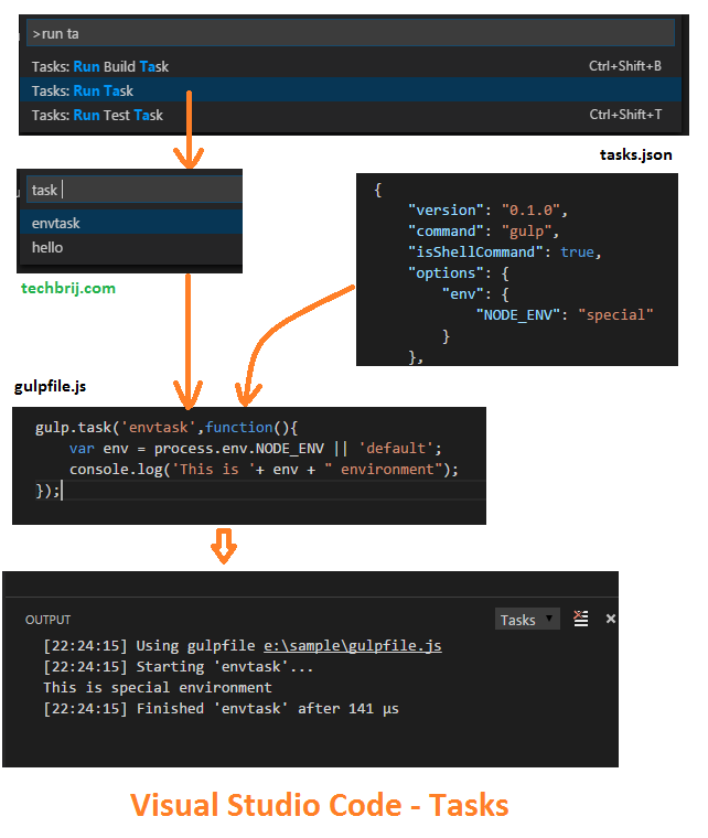 Visual Studio Code: Setting Environment Variable for Tasks - TechBrij