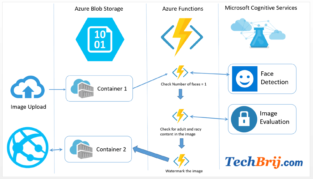 azure functions cognitive services AI