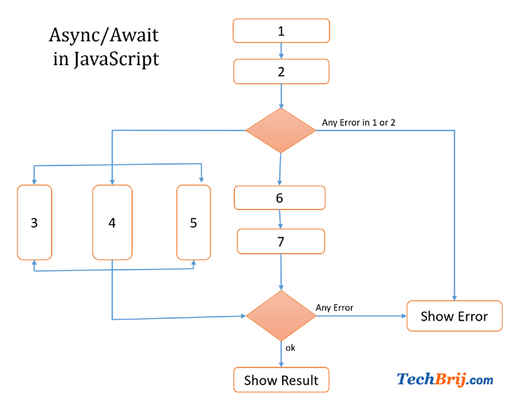 Javascript async await