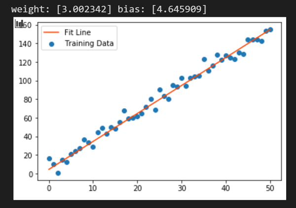 Linear Regression TensorFlow