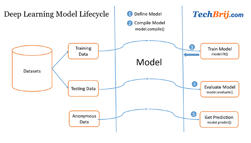 model-lifecycle-deep-learning