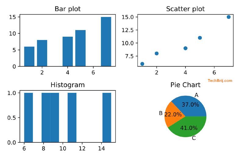 Matplotlib data visualization