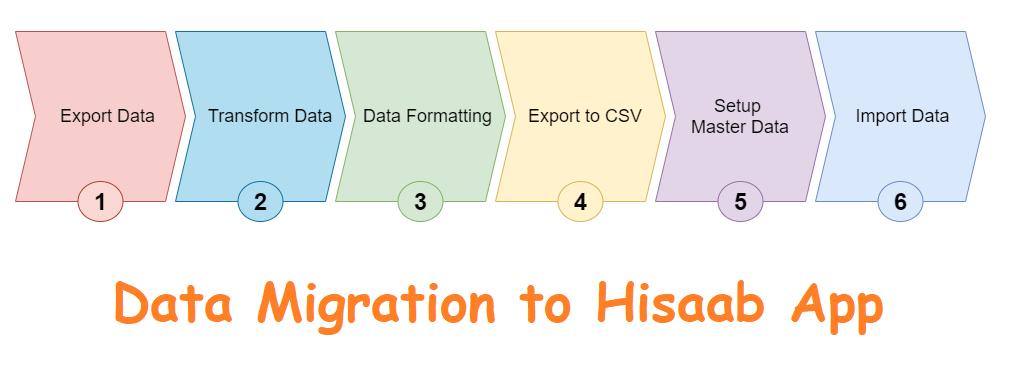 hisaab data migration
