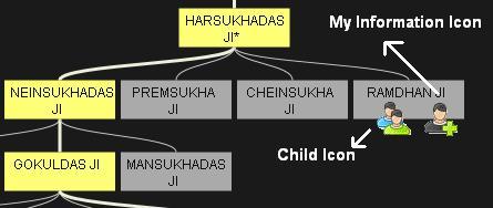 Dammani Family Tree Icons