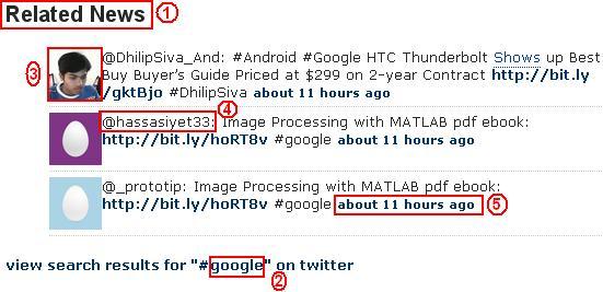 TweetsByPost Display