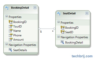 Online Ticket Booking System using ASP NET - TechBrij