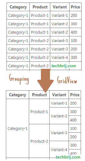 gridview grouping rows aspdotnet Grouping Data in ASP.NET Gridview Control